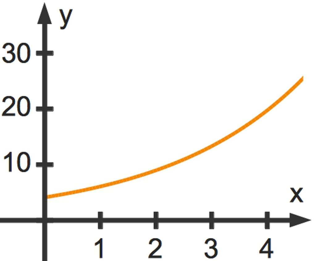 1051_Seerosen_Funktionsgraph.jpg