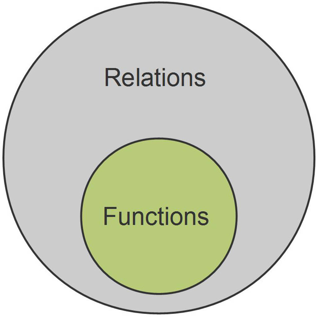 Worksheets Relations And Functions Worksheet functions and relations made easy a function is relation that for each input there only one output