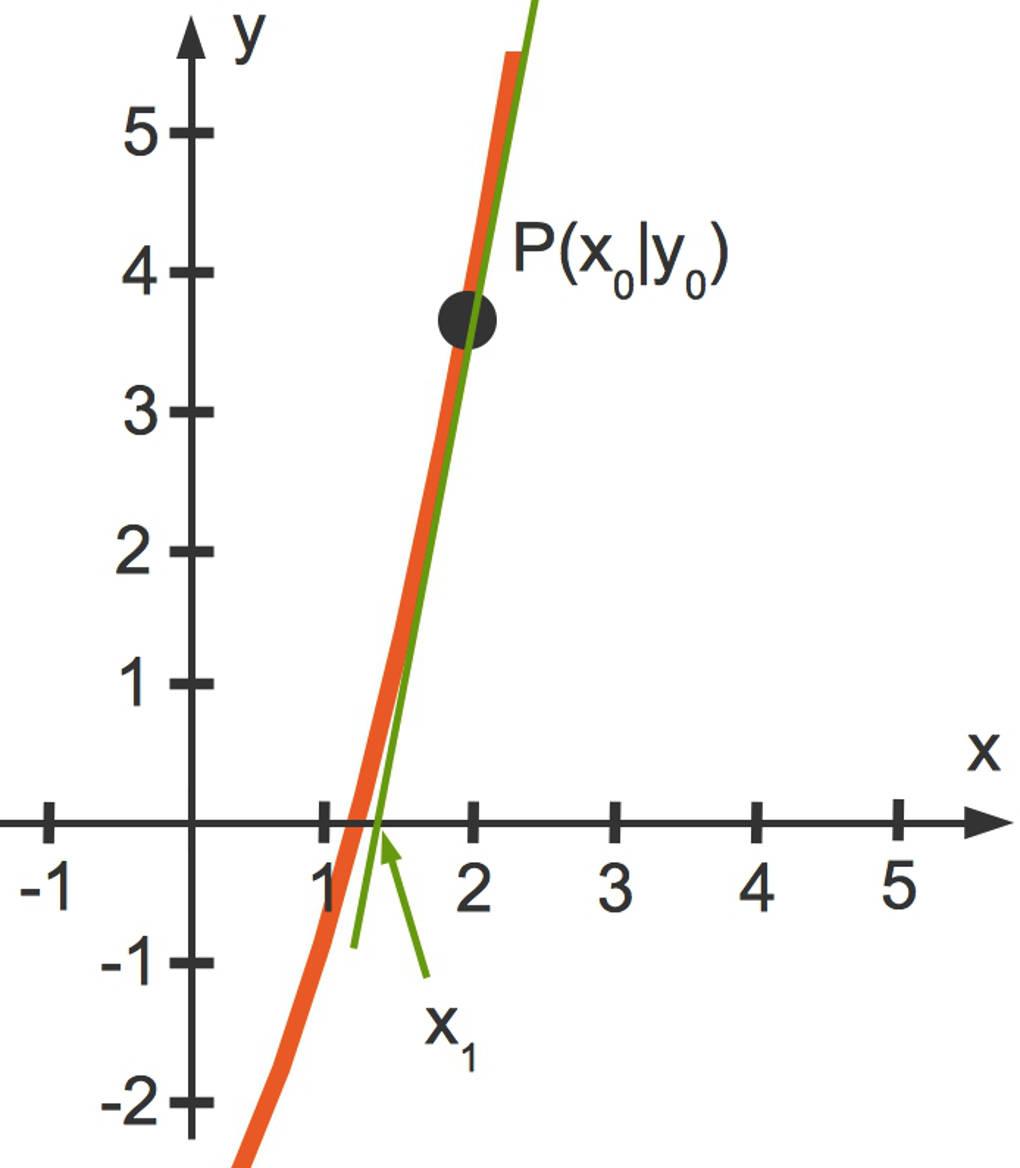 1060_Newton-Verfahren_1.jpg