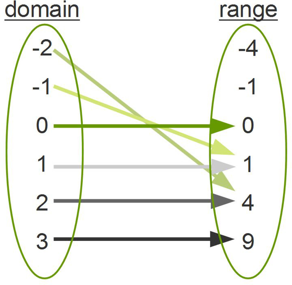 How To Ex 2: Find Domain And Range Of Ordered Pairs, Function Or Not  Realation Four