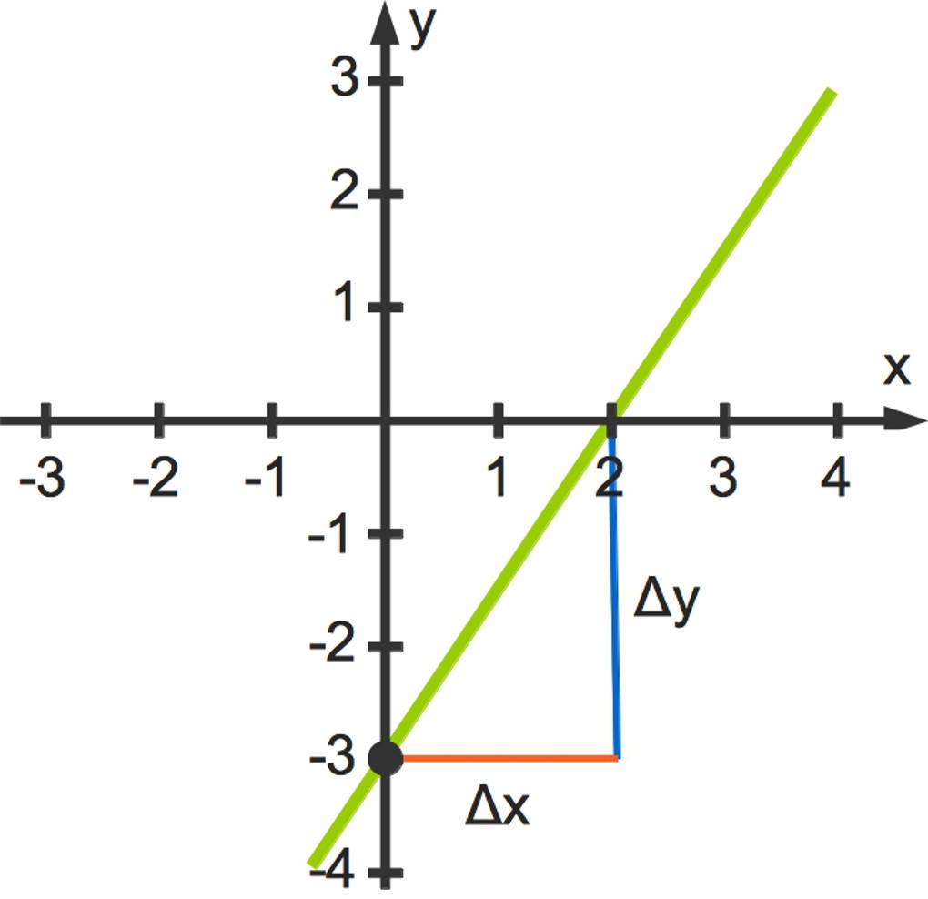 Lineare Funktionen: f(x) = m·x + n online lernen