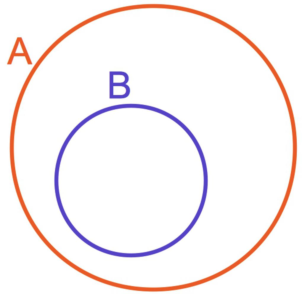 2990_A_Teilmenge_B.jpg