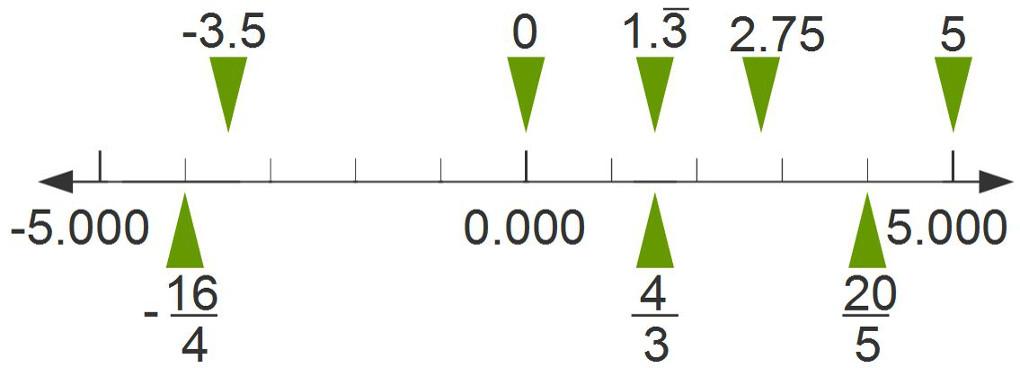 Basic Arithmetic - Made Easy