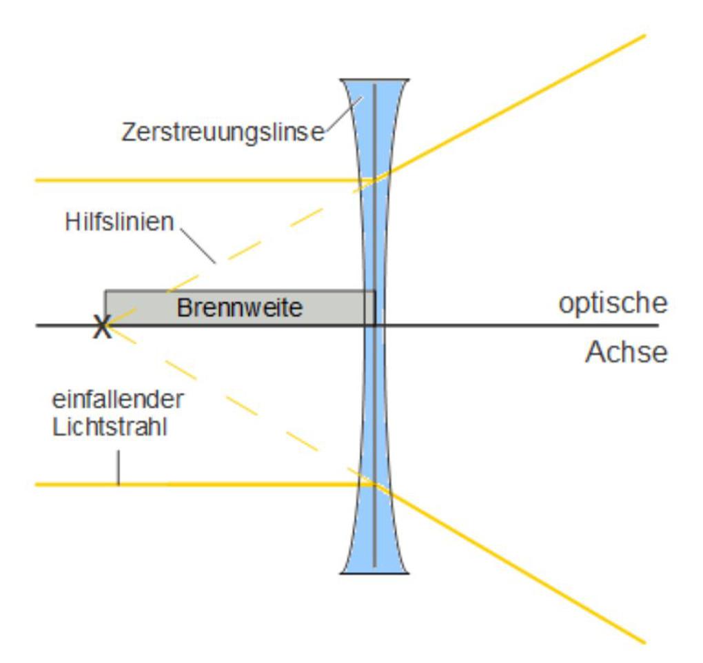 Zerstreuen von Licht mit der Zerstreuungslinse