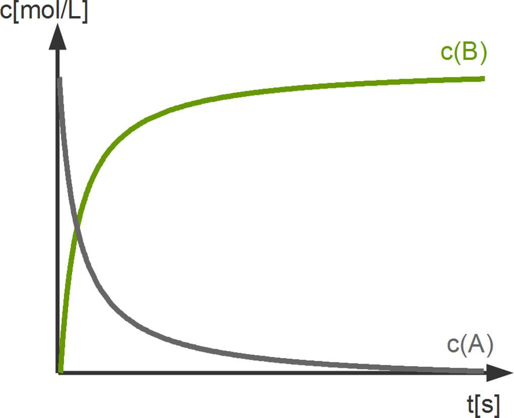 Grundlagen der Reaktionsgeschwindigkeit online lernen