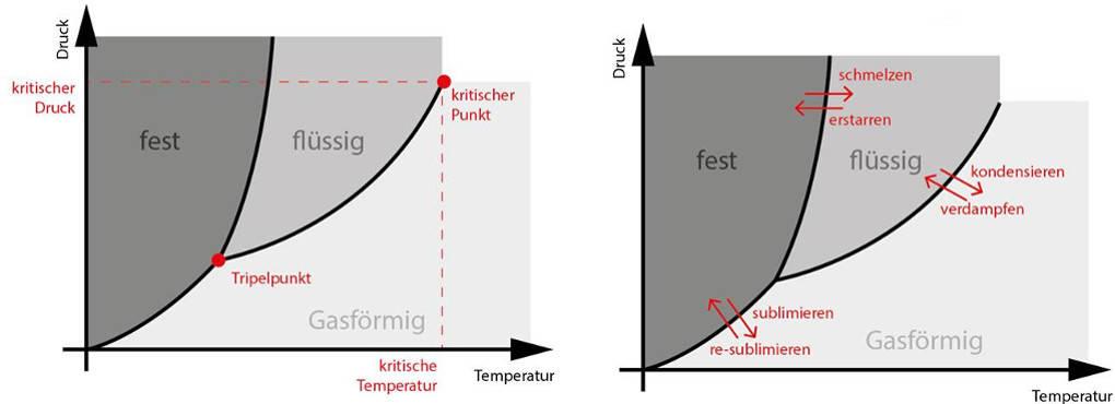 Phasendiagramme.jpg