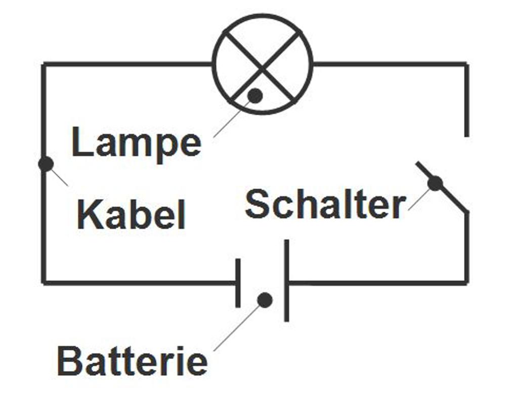 Schaltkreis mit Schalter, Batterie und Lampe