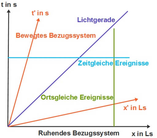 Minkowski_Diagramm.jpg