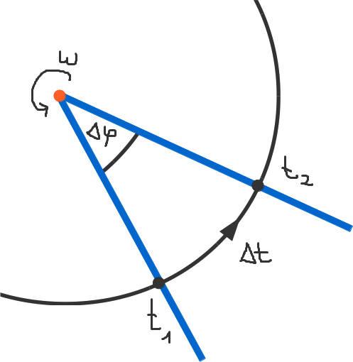 Winkelgeschwindigkeit.jpg