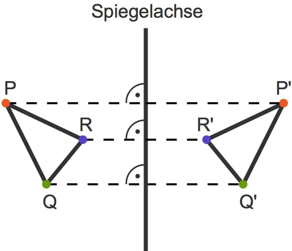1099_Achsenspiegelung_Dreieck.jpg