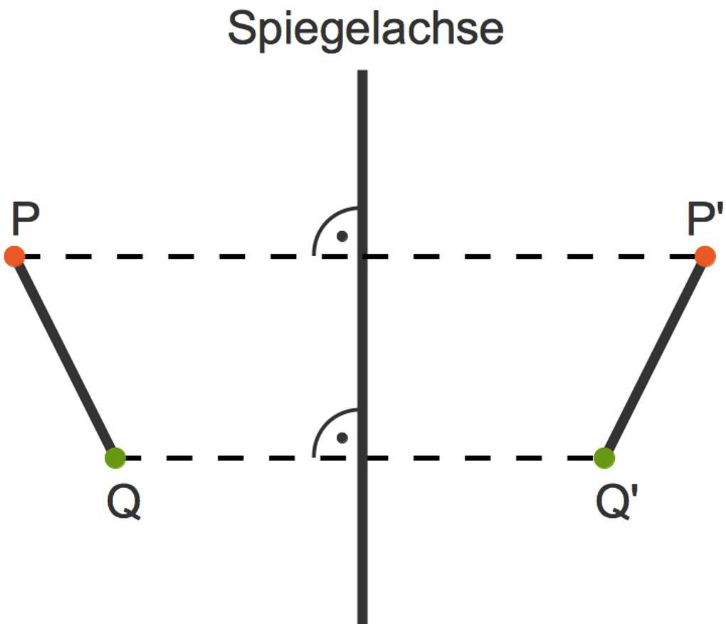 1099_Achsenspiegelung_Strecke.jpg