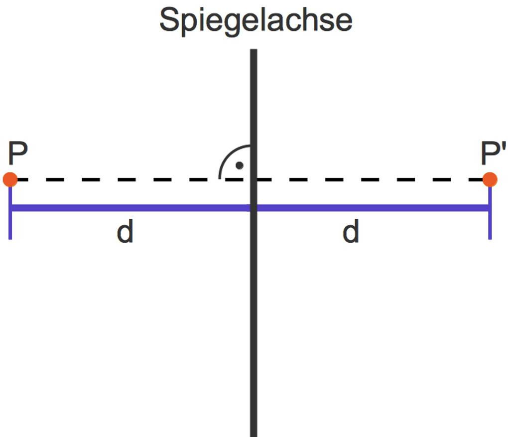 1099_Achsenspiegelung_Punkt.jpg