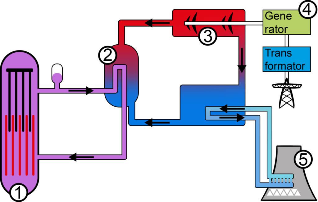 Kraftwerkkreislauf.jpg