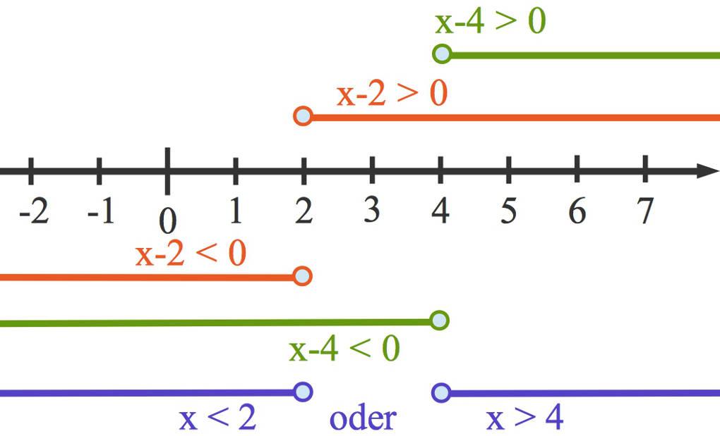 Quadratische Ungleichungen online lernen