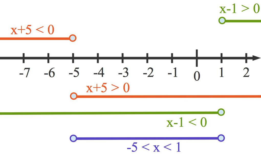 3060_quadratische_Ungleichung_1.jpg