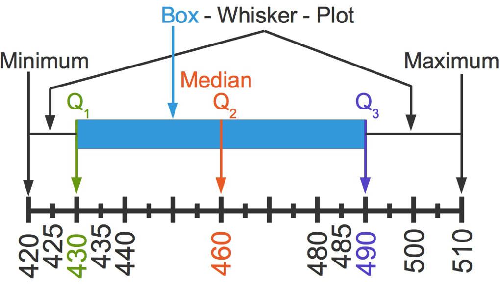 Quartile und Boxplots online lernen