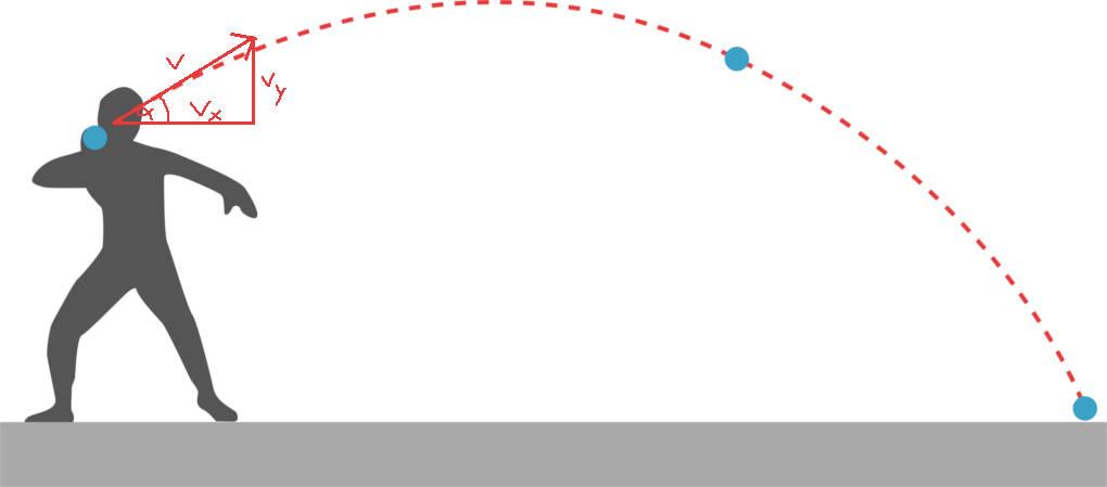 Wurfbewegungen online lernen