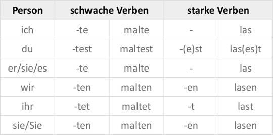 Zeitformen auf Deutsch online lernen