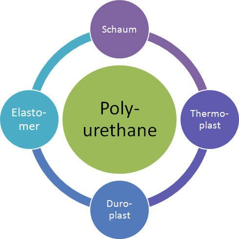 polyurethan-schema.jpg
