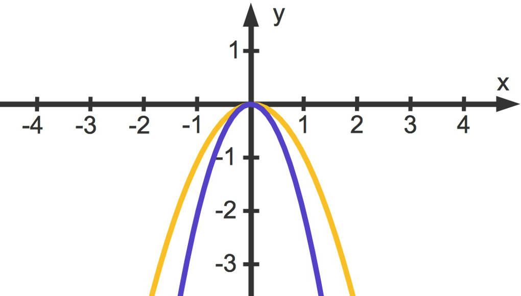 Quadratische Funktionen: f(x)=a·x² online lernen