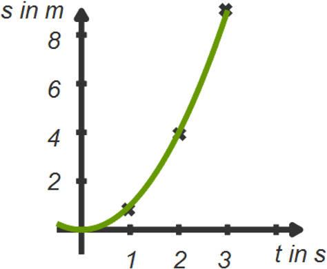 gleichmäßig_beschleunigte_Bewegung.jpg
