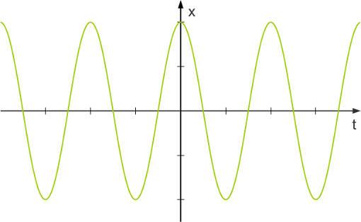 Auslnekung-Zeit-Diagramm.jpg