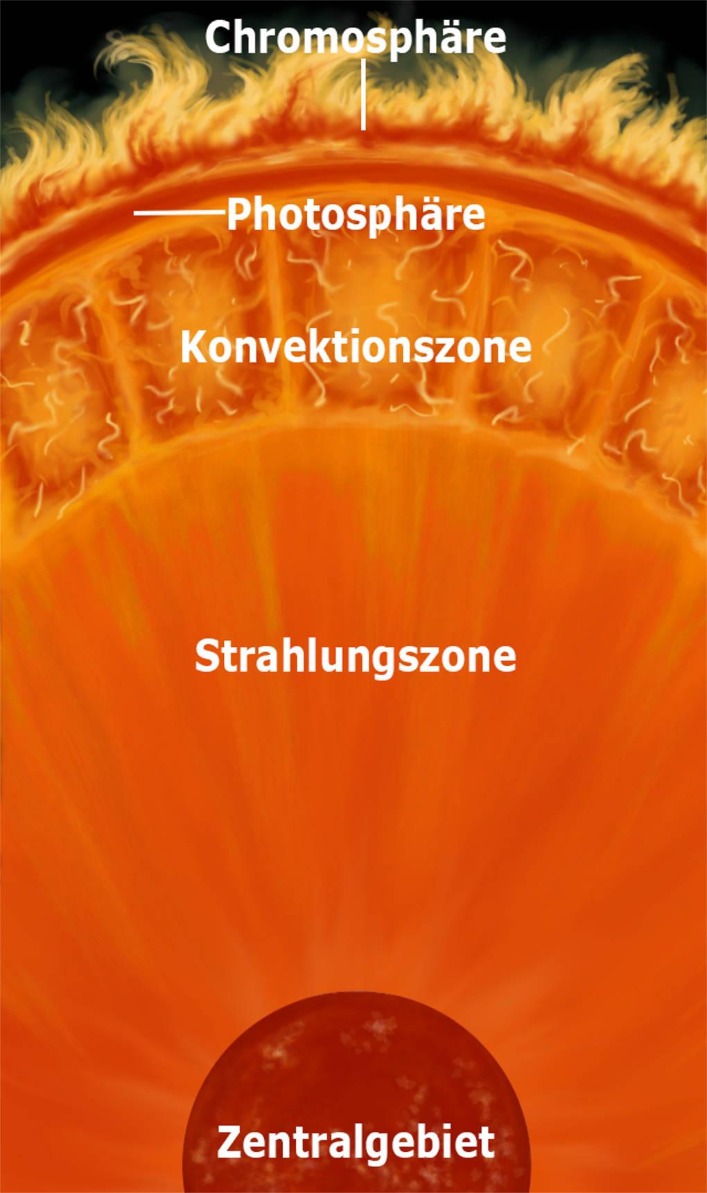 Aufbau der Sonne.jpg