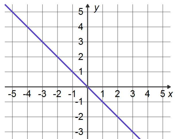Graph zur Geradengleichung f(x)=-x