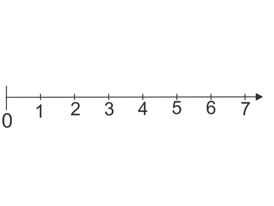 Zahlenstrahl von 1 bis 7