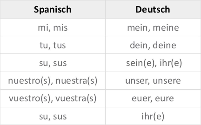spanisch dativ