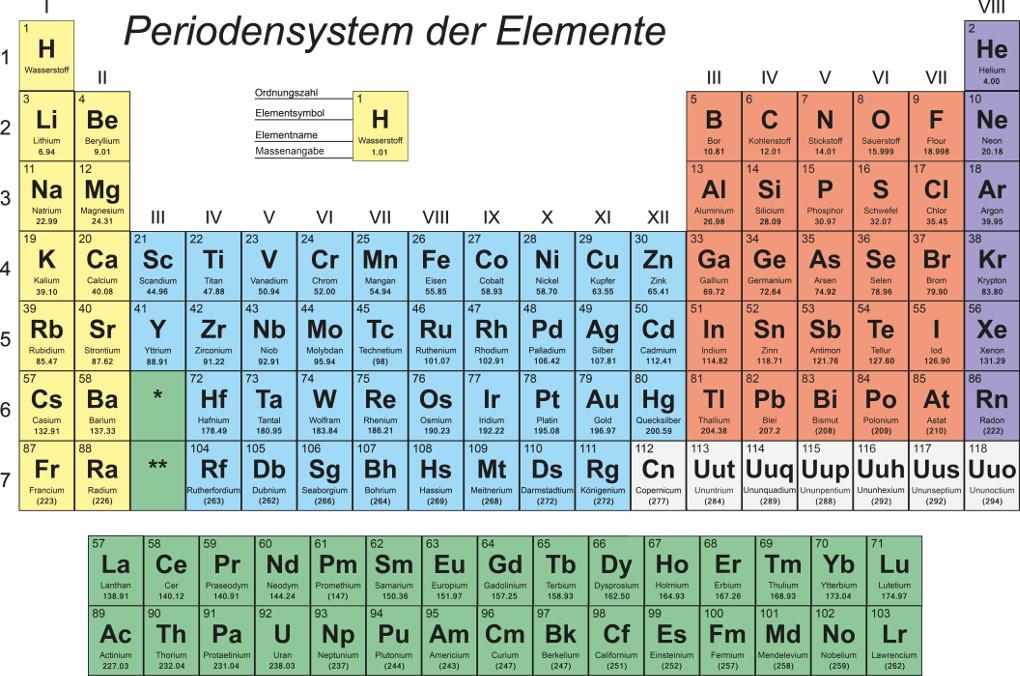 Chemische Formeln: Periodensystem (PSE)