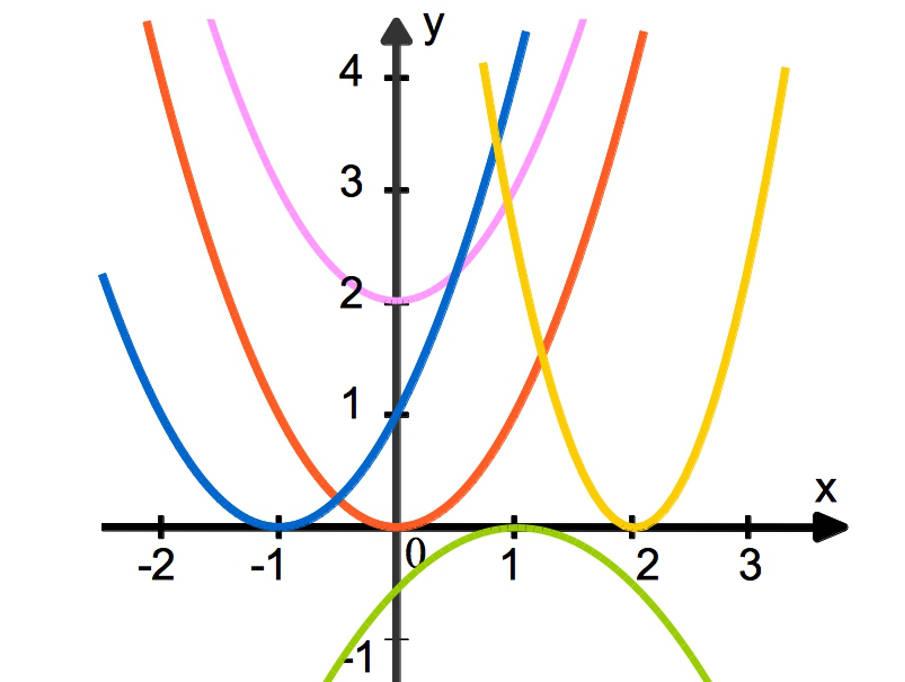Fünf Parabeln
