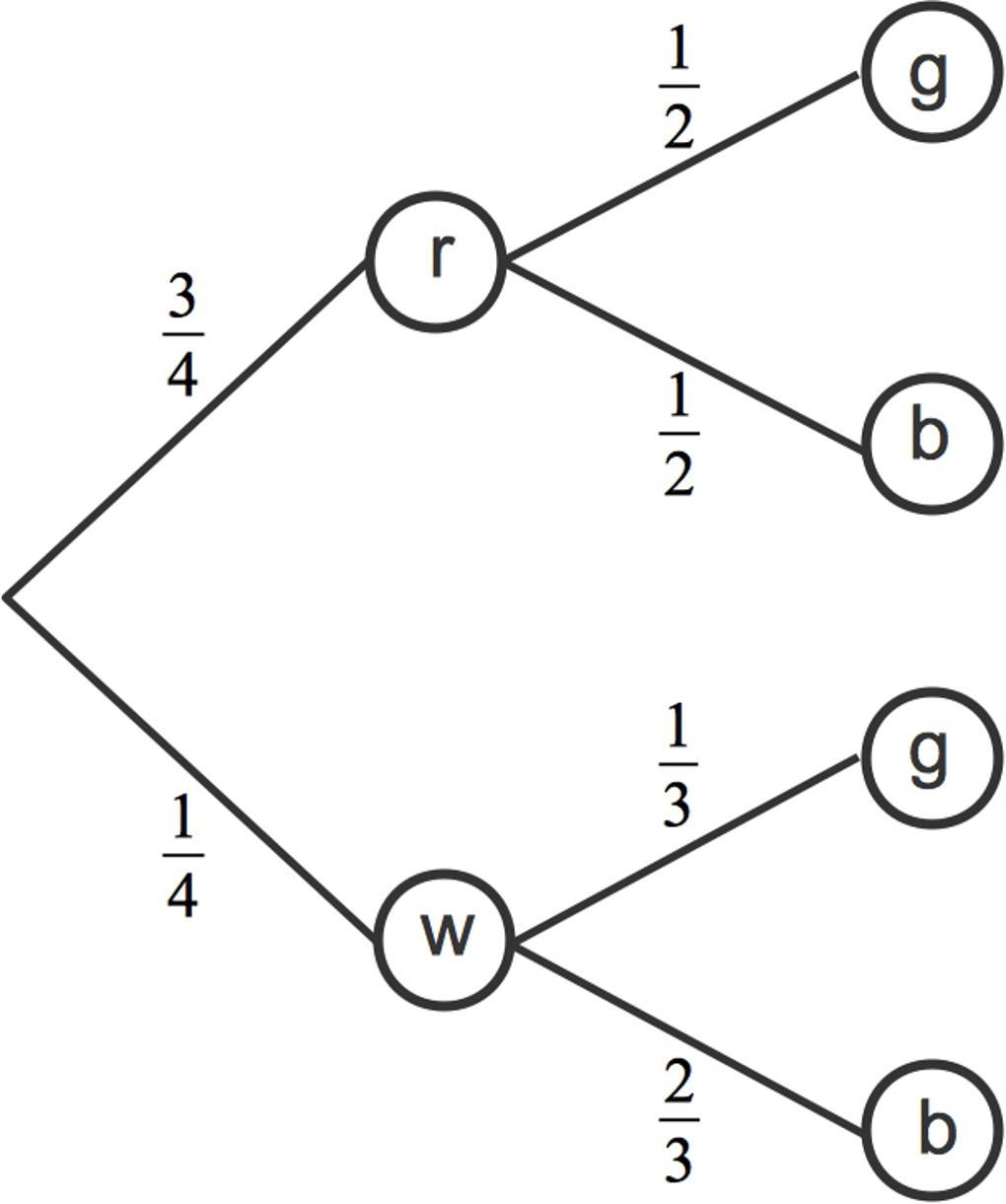 3064_Baumdiagramm.jpg