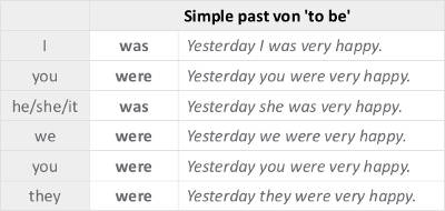simple past von to be