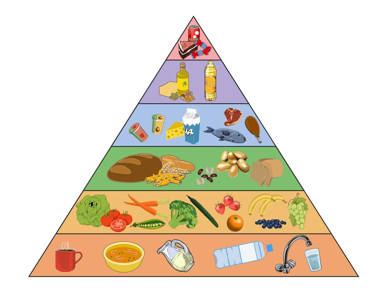 Ernährungspyramide.png