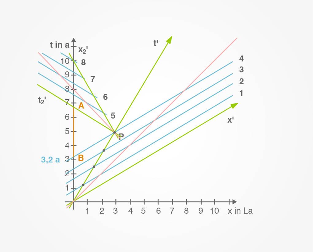 Zwillingsparadoxon-Minkowski-Diagramm.jpg