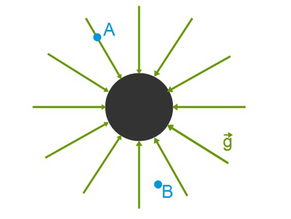 Gravitation online lernen