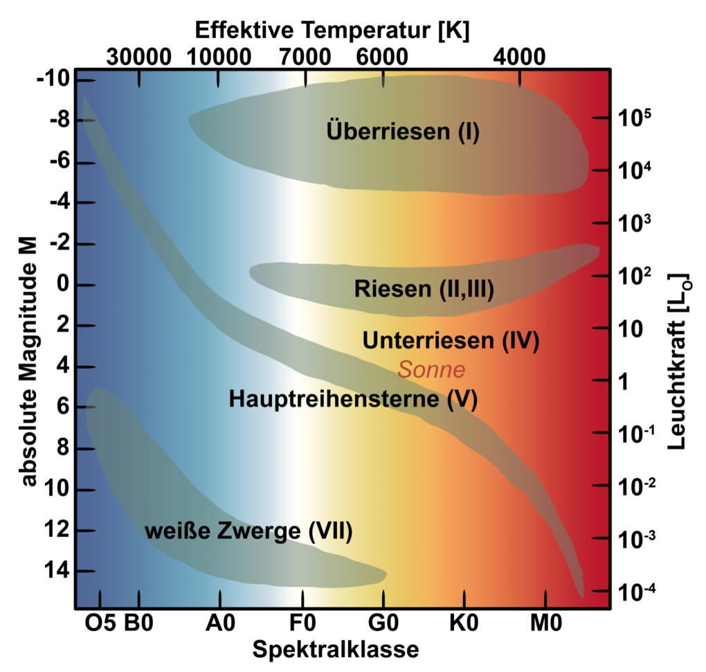 Hertzsprung-Russel-diagramm.jpg