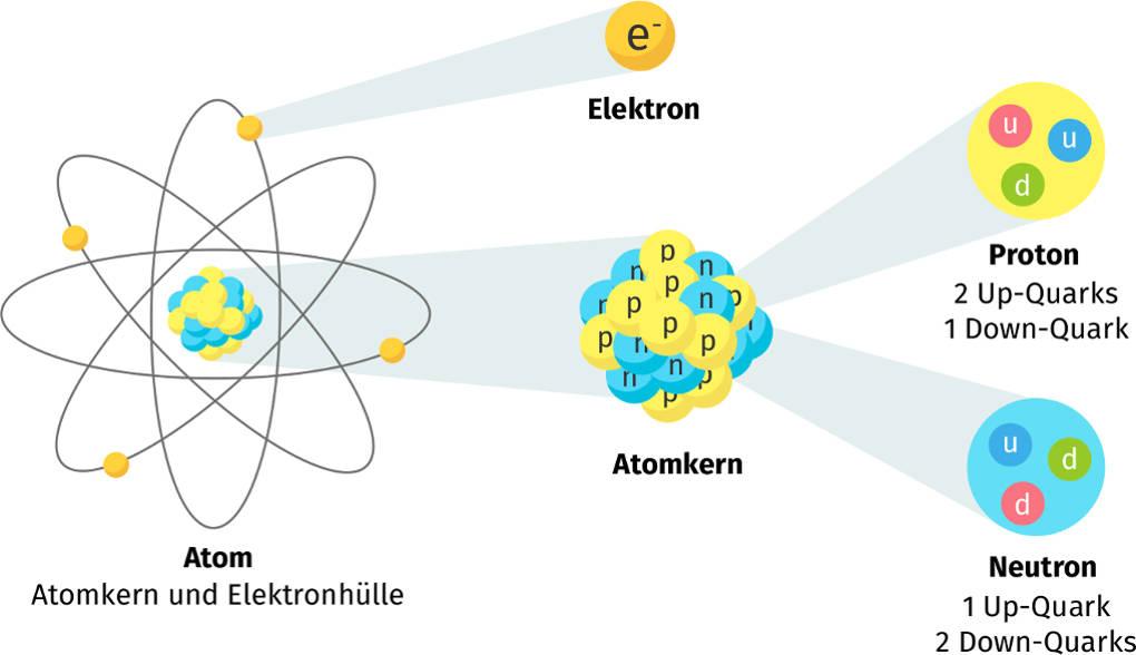Elementarteilchenphysik online lernen