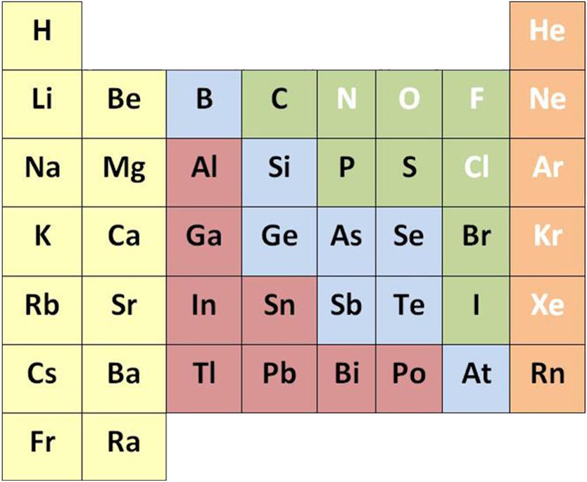 Einteilung PSE in Metalle und Nichtmetalle