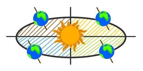 Veränderung der Sonneneinstrahlung