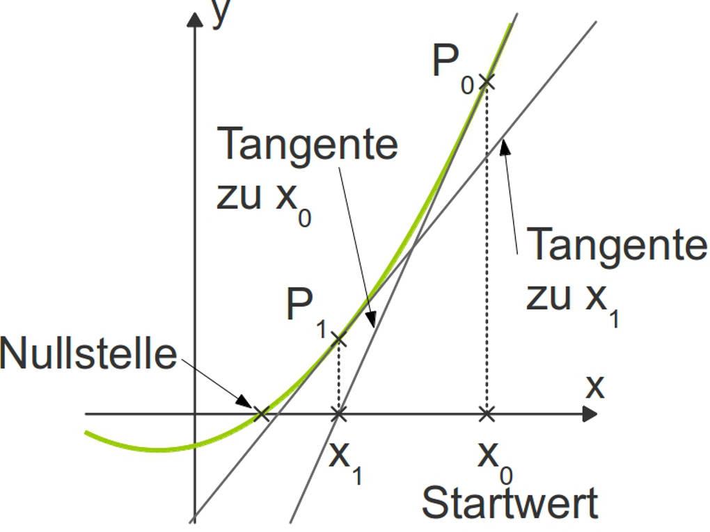 Newton_lösung.jpg