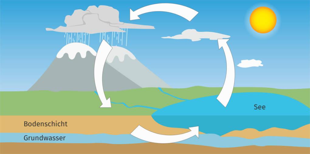 Wasserkreislauf.jpg
