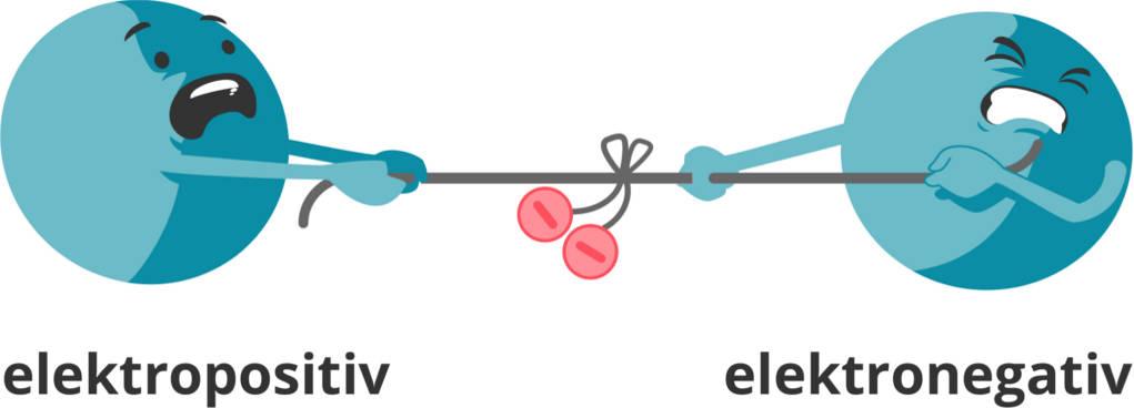 Elektronegativität.jpg