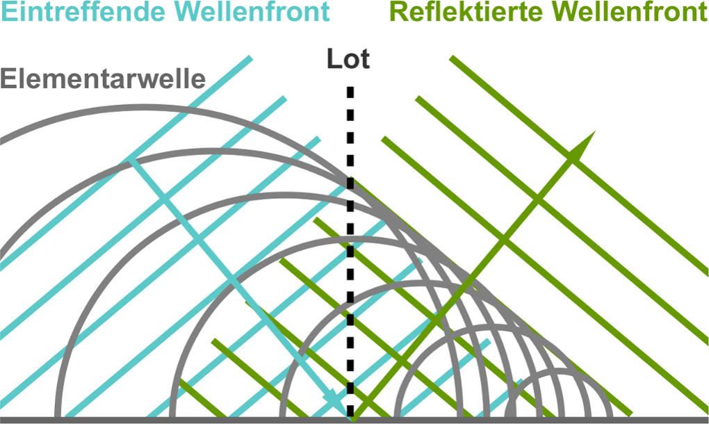 Reflexion_Huygens.jpg