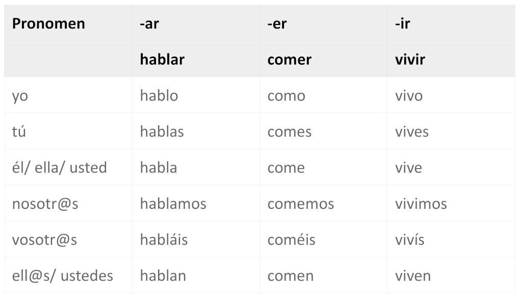 Regelmäßige Verben konjugieren auf Spanisch online lernen