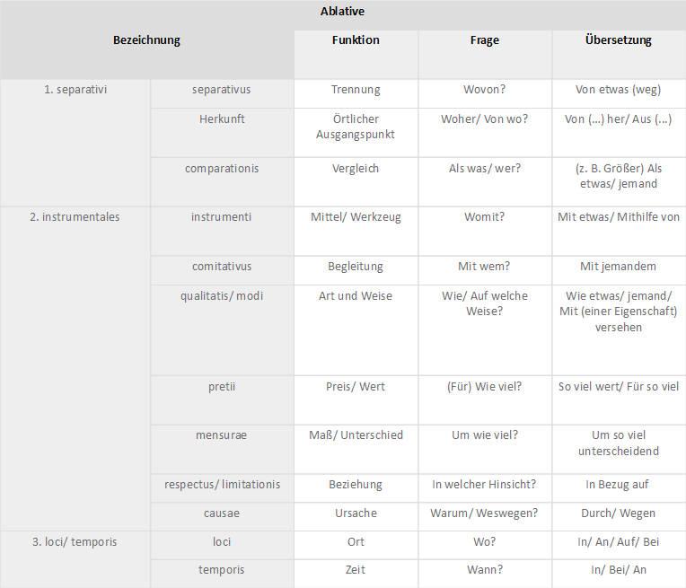 Ablativ_Tabelle.jpg