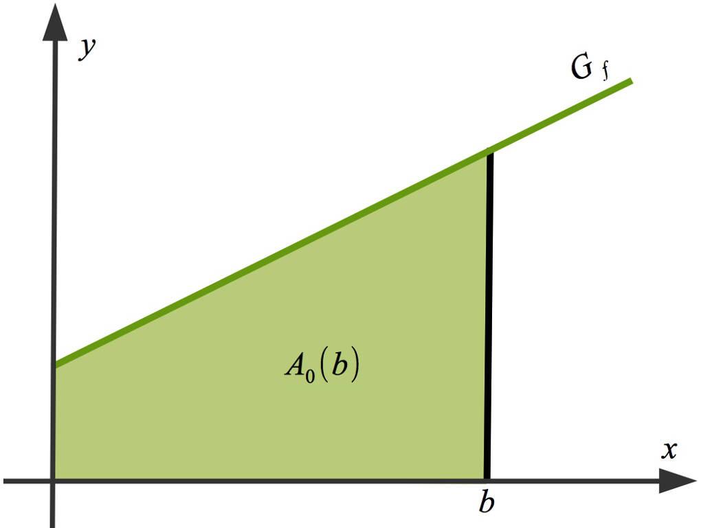 1064_Flächeninhaltsfunktion.jpg