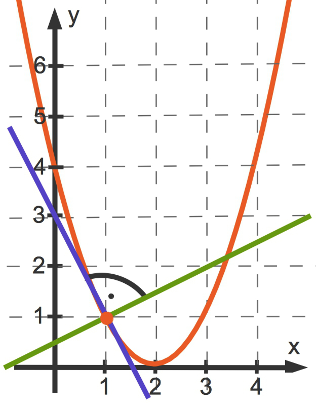 1040_f(x)_x_2-4x_4_Normale.jpg