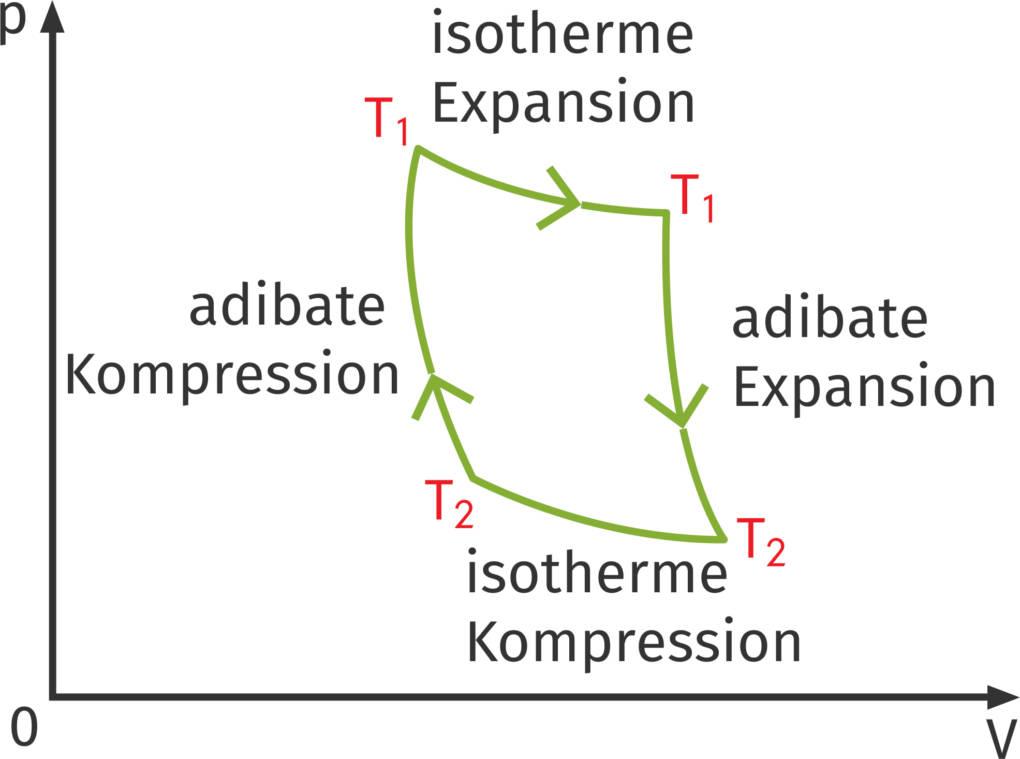 Carnot'scher_Prozess.jpg